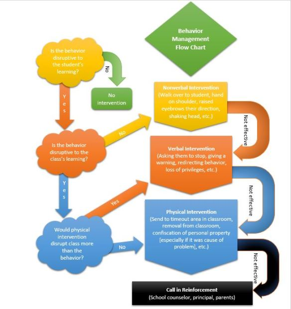 Classroom Design For Behavior Management ~ My classroom management plan flow chart sarah e brown
